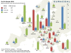 EURACOAL-Coal-in-Europe-2013-240x180