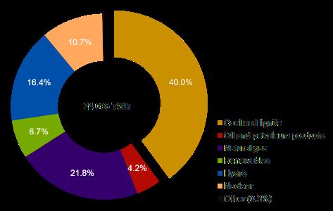 world-stats-elec-2015